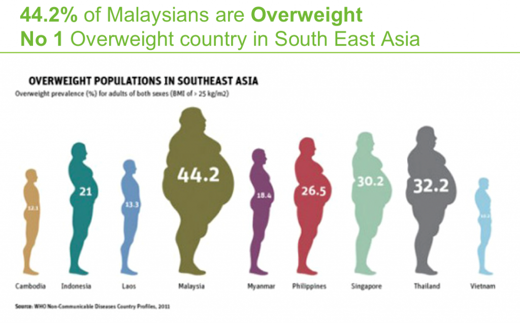 obesity-in-south-east-asia