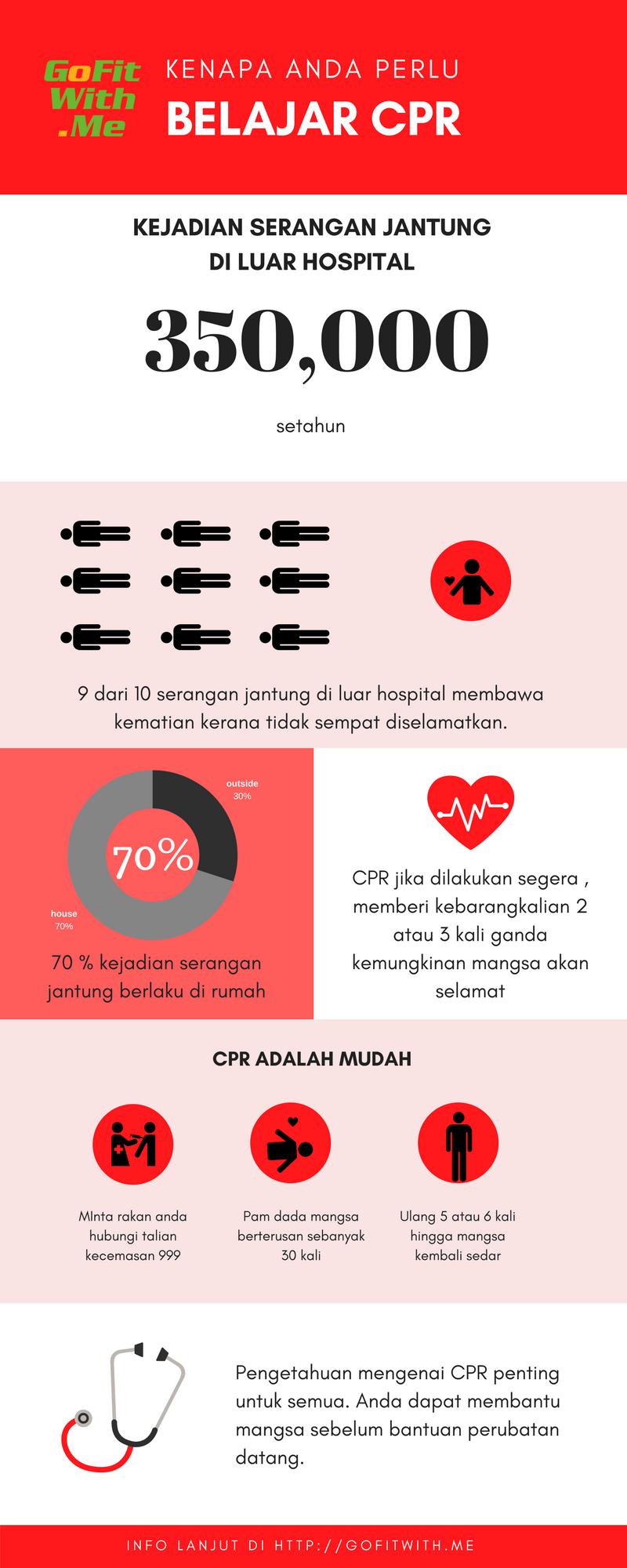 Info Grafik BELAJAR CPR